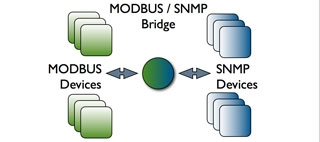 Industrial and IT protocols bridging